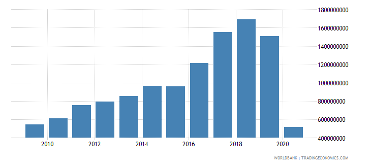 iceland international tourism expenditures for travel items us dollar wb data