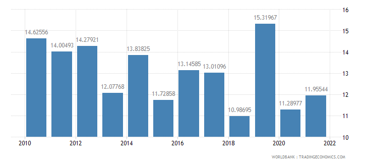 iceland manufactures exports percent of merchandise exports wb data