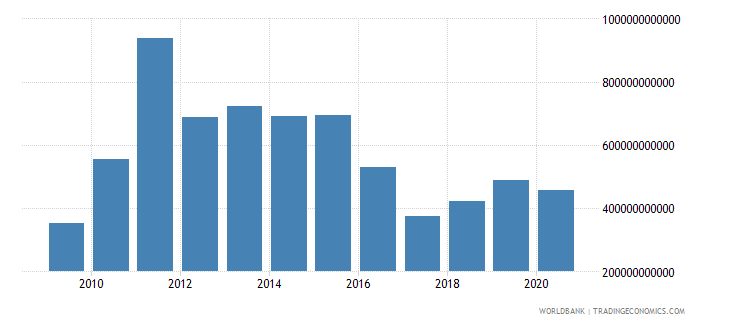 iceland net foreign assets current lcu wb data