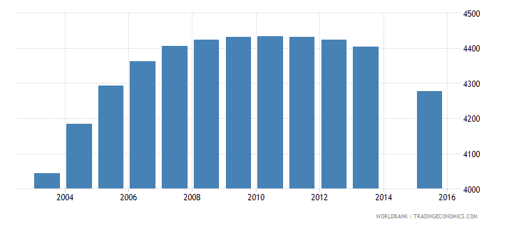 iceland population age 0 total wb data