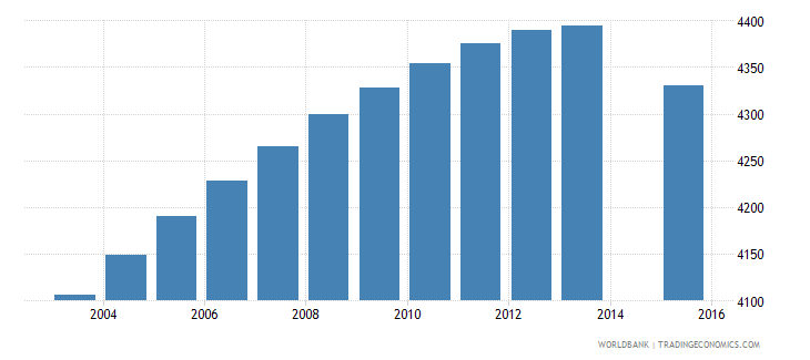 iceland population age 1 total wb data