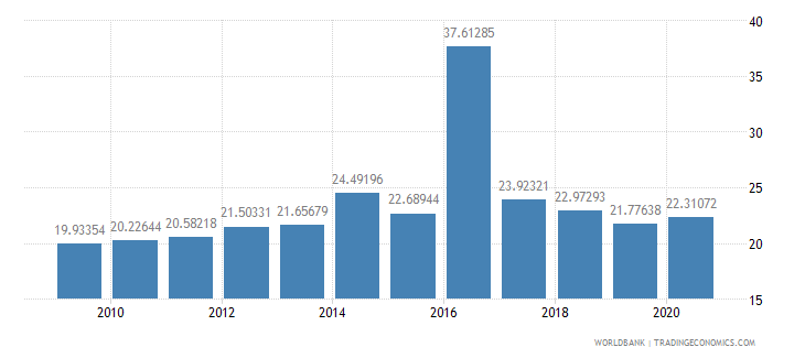 iceland tax revenue percent of gdp wb data