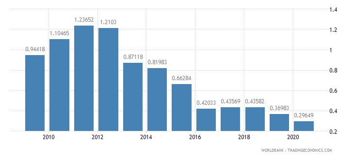 iceland taxes on international trade percent of revenue wb data