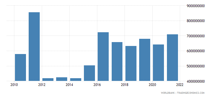 iceland total reserves includes gold us dollar wb data
