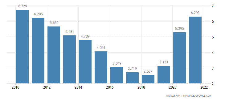 iceland unemployment female percent of female labor force wb data