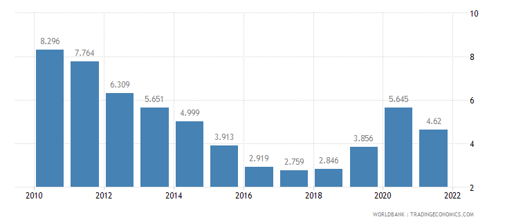 iceland unemployment male percent of male labor force wb data