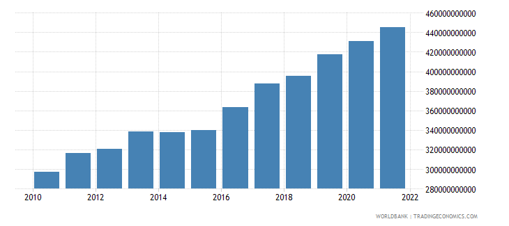 india agriculture value added constant 2000 us dollar wb data