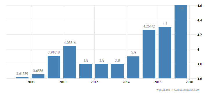 india burden of customs procedure wef 1 extremely inefficient to 7 extremely efficient wb data