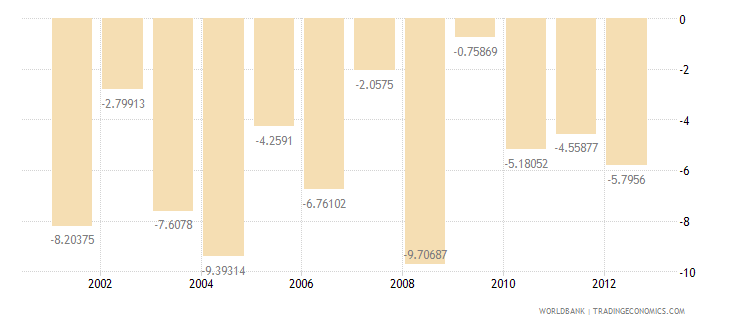 india cash surplus deficit percent of gdp wb data