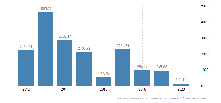 India Exports of Aircraft, Spacecraft, & Parts Thereof
