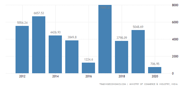 India Exports of Apparel & Clothing Assecories, Knitted