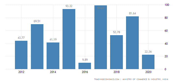 India Exports of Arms & Ammunition, Parts & Accessories