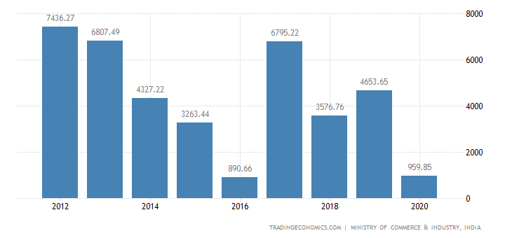 India Exports of Articles of Iron & Steel