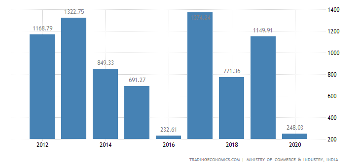 India Exports of Articles of Stone, Plaster, Cement, As