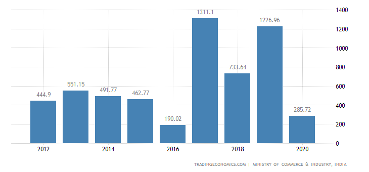 India Exports of Ceramic Products