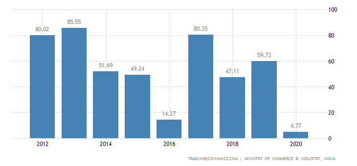 India Exports of Clocks & Watches & Parts Thereof