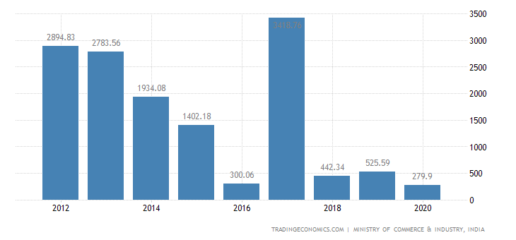 India Exports of Copper & Articles Thereof
