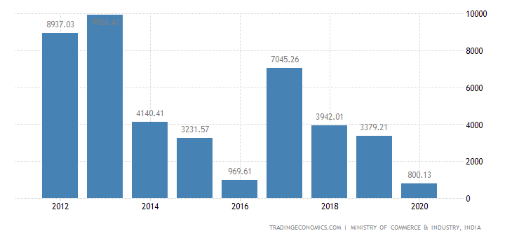 India Exports of Cotton