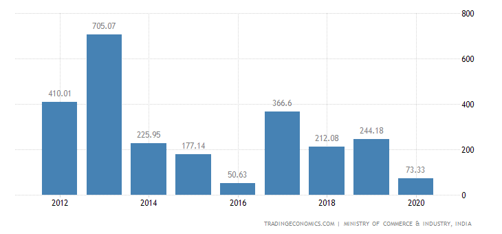 India Exports of Dairy Produce