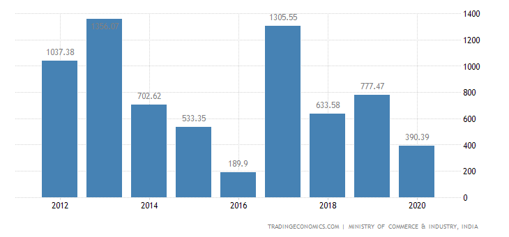 India Exports of Edible Vegetables & Certain Roots & Tu