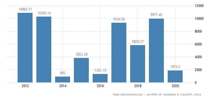 India Exports of Electrical Machinery Etc