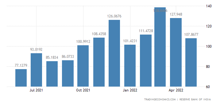 India Exports of Electronic Goods