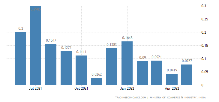 India Exports of Fuel Oil