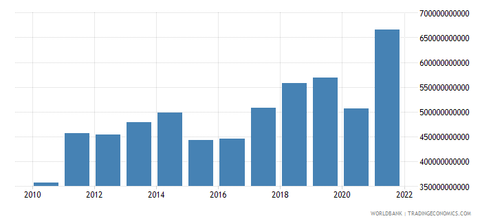 india exports of goods services and income bop us dollar wb data