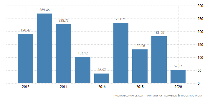 India Exports of Impregnated, Coated, Or Laminated Text