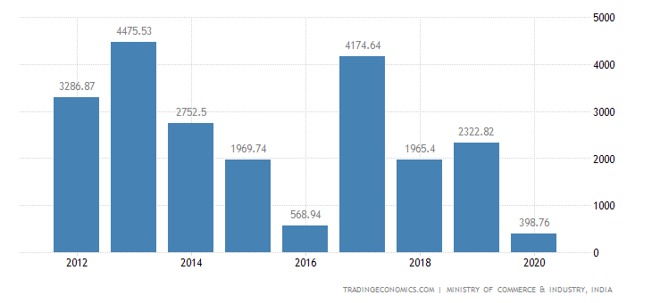 India Exports of Meat & Edible Meat Offal