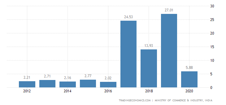 India Exports of Mfg. of Straw, of Esparto Or of Oth. P