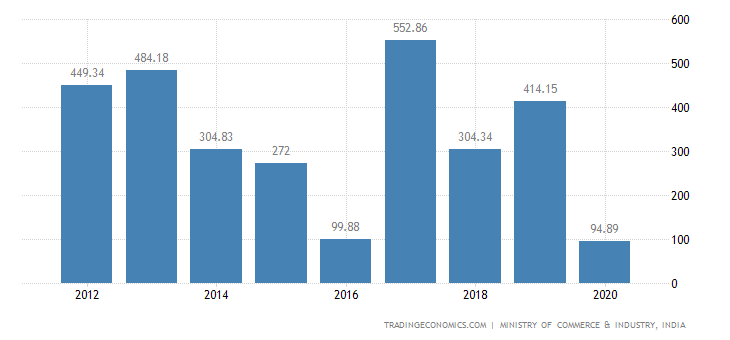 India Exports of Miscellaneous Manufactured Articles