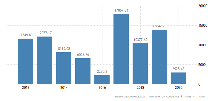 India Exports of Nuclear Reactors, Boilers & Parts Ther