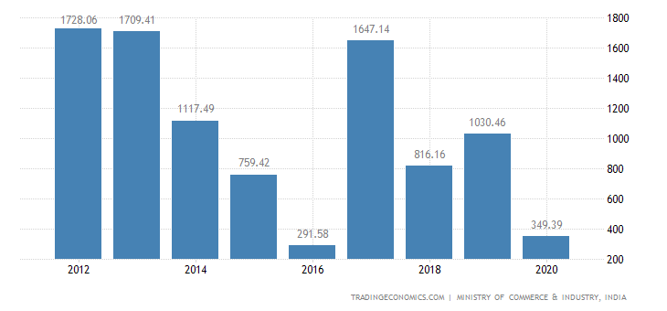 India Exports of Oil Seeds & Olea