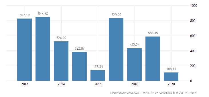 India Exports of ols Implements, Cutlery Spoons & Forks
