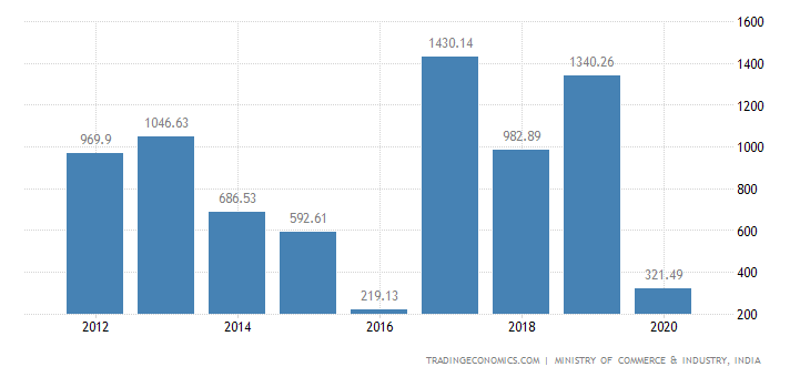 India Exports of Paper & Paperboard