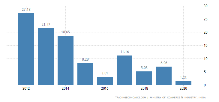 India Exports of Photographic Or Cinematographic Goods