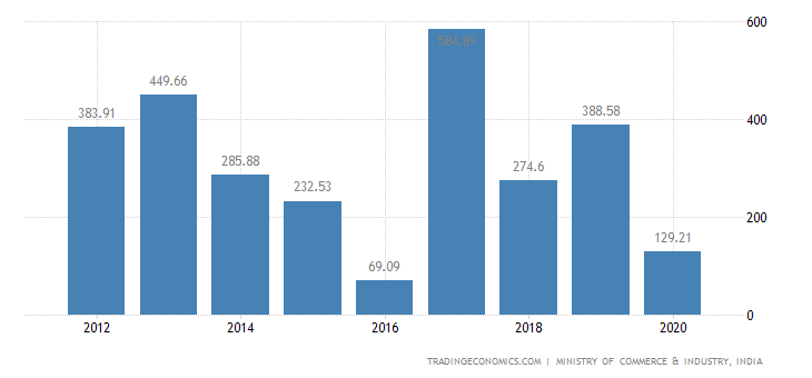 India Exports of Prep. of Vegetables Fruit Nuts Or Oth.