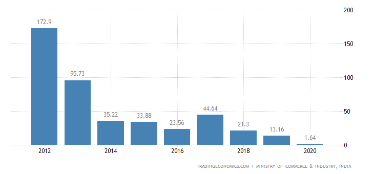 India Exports of Project Goods, Some Special Uses