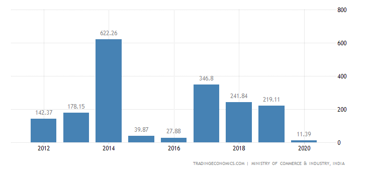 India Exports of Railway Or Tramway Locomotives