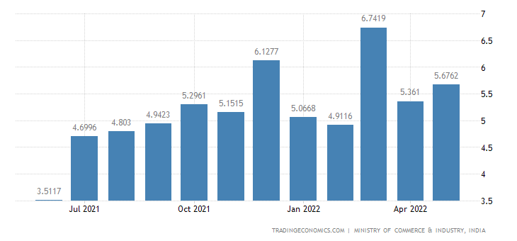 India Exports of Refined Product