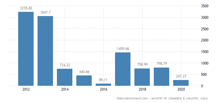 India Exports of Residues & Waste from The Food Ind. Pr