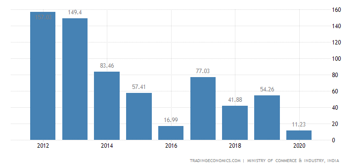 India Exports of Silk