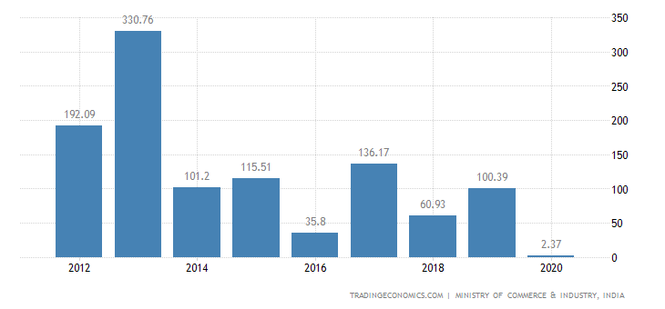India Exports of Works of Art Collectors Pieces & Anti