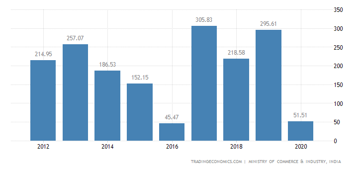 India Exports of ys, Games & Sports Requisites, Parts &