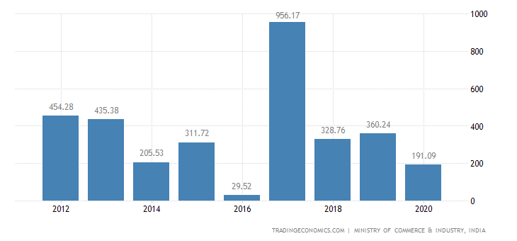 India Exports of Zinc & Articles Thereof