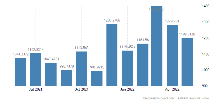 India Exports to Asia