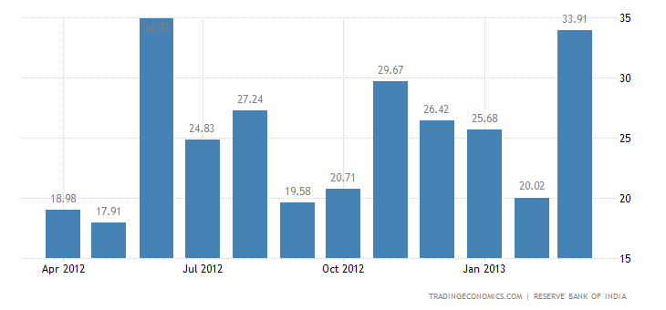 India Exports to Cyprus