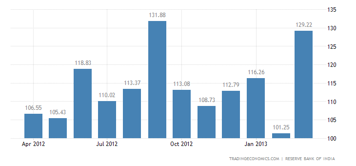India Exports to Czech Republic