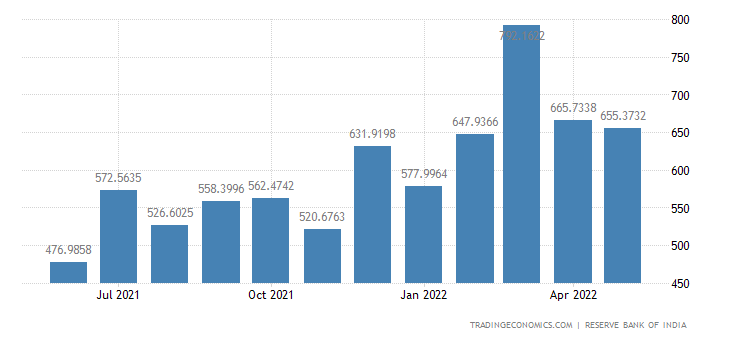 India Exports to Europe